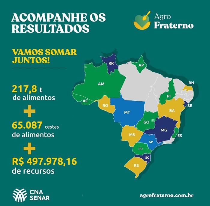 Doações do Agro Fraterno se espalham pelo Brasil